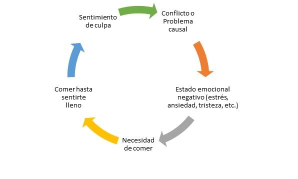 ciclo del hambre emocional