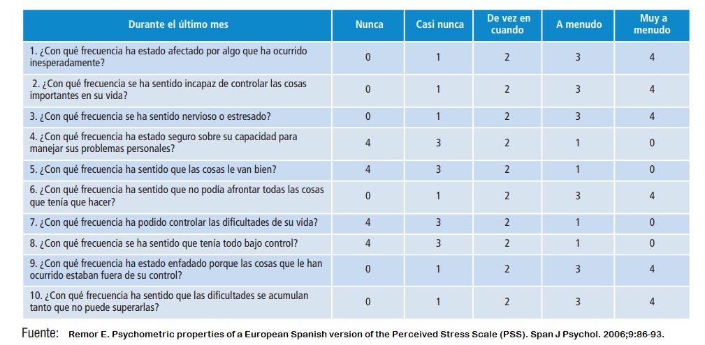 cuestionario de estrés percibido