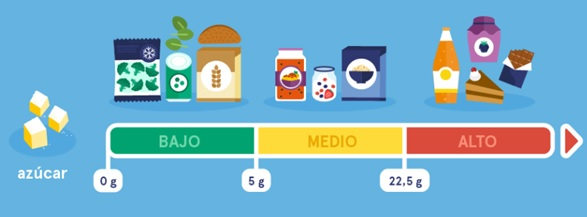 infografia Azúcar